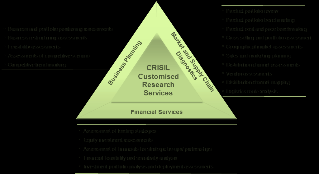 CRISIL Research businesses include the Centre for Economic Research, Crisil Research and Information Services (Industry and Company Research) and Global Data Services (Classification and Analysis of