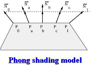 Phong Shading interpolating the normal vectors at the vertices Do the computation of