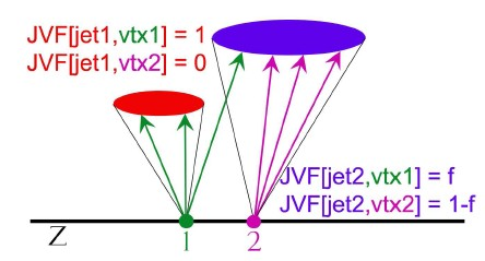 Jet Vertex Association The presence of additional p-p interactions can give rise to extra jets and distort kinematic distributions.