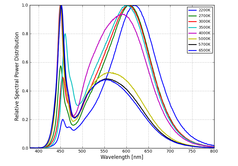 Characteristic Curves Spectral Power Distribution Characteristics Figure 1a. Typical normalized power vs. wavelength for 70CRI LUXEON 3535L Line at 100mA, T j =25ºC. Figure 1b.