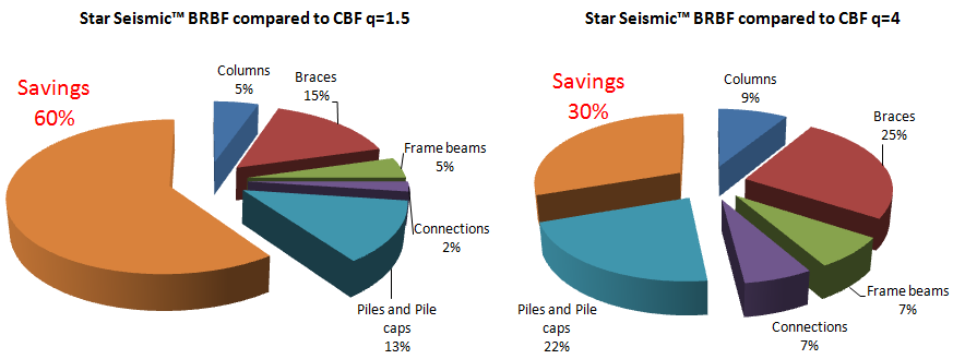 According to Table 7 and Figure 16, significant savings can be realized against both CBF equipped structures by the use of BRBF.