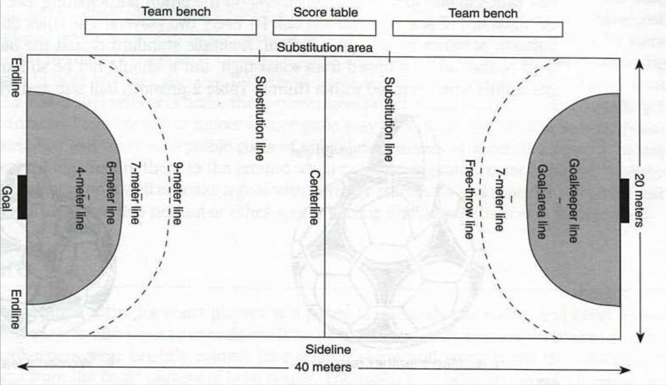 HOW TO PLAY Handball is played on a court 40 meters long by 20 meters wide (40 m x 20 m), with a goal in the center of each end.