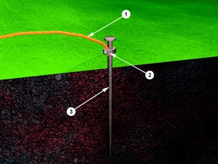 Earthing Electrode The resistance of a ground electrode has 3 basic components: A) The resistance of the ground electrode itself and the connections to the electrode.