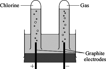 (c) The diagram shows apparatus used in a school laboratory for the electrolysis of sodium chloride solution.