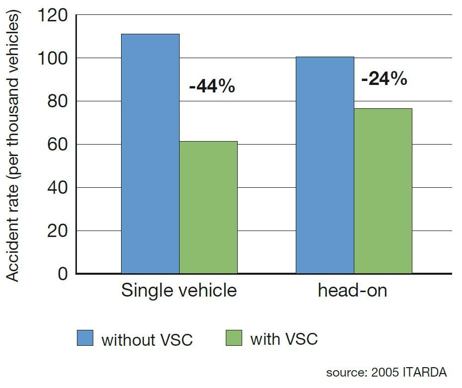 Vehicle Stability Control (VSC) VSC helps the driver maintain control of the vehicle when lateral skidding