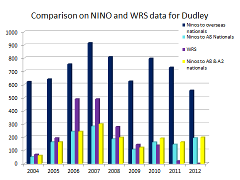 Asylum Seekers (Source: DWP NINO to overseas nationals Stat-Xplore and ONS Local Area Migration Indicators) Asylum seekers have been accommodation by the Home Office in Dudley since 2000.