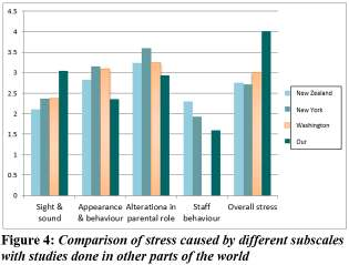 Table 4: The stress caused by the different subscales of PSS: NICU Subscale of stress Not Not Mildly Moderately Severely applicable stressful stressful stressful stressful (N =75) Sight and sound 0