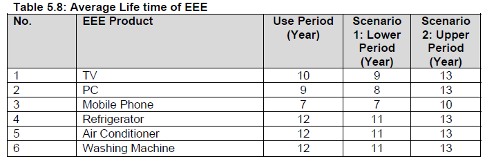 Scenario Analysis E-waste Inventory Average lifecycle of each of selected EEE item has been taken from the report Technical Report on National Inventory of Used EEE in Cambodia prepared by CEA based
