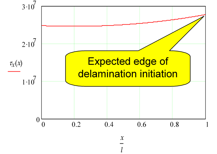 Mirosław Rodzewicz Fig. 10. Shear stress distribution in the adhesive layer As a tool for this observation, there was prepared an ultrasonic scanner with a stand for immersion testing (Fig.11).