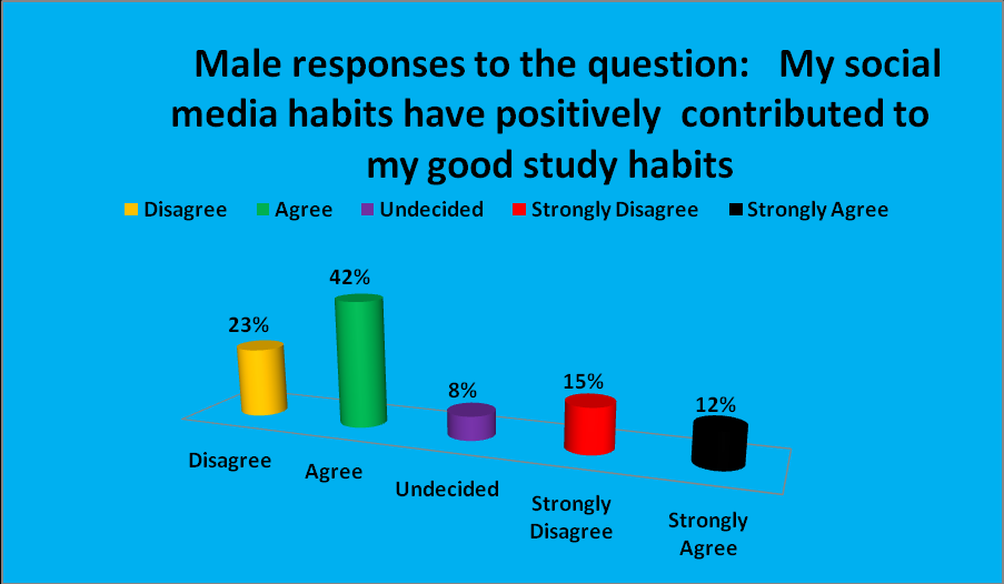 The results show that 50% of male and 58% female students disagree that the social media affects their study habits negatively.