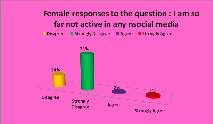 Figure 4.11 Figure 4.12:Source collected and analyzed data Figures 4.11 and 4.12 are responses of the students question on being not active in social media.