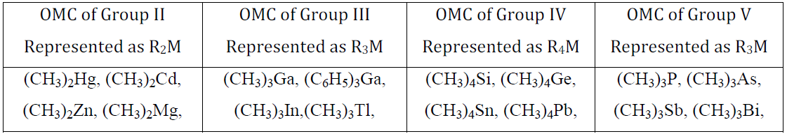 [2] Organometallic compounds containing metal-carbon sigma bond: Metallic elements of Group II, III, IV and V as