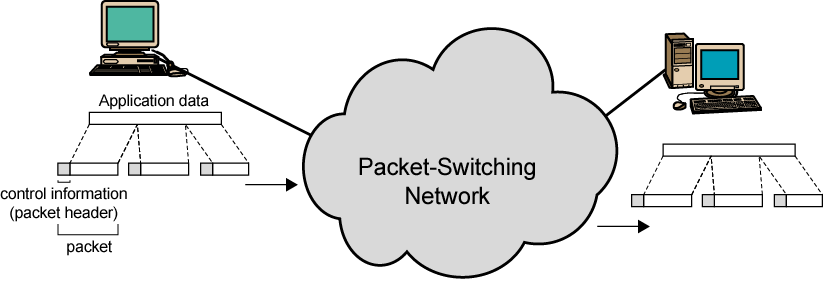 Basic Operation of packet switching networks Data transmitted in small packets Typically 1000 octets (bytes) Longer messages split into series of packets Each packet contains a portion of user data
