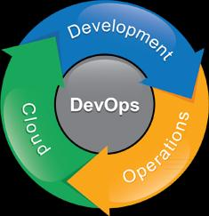 the response to Why DevOps?
