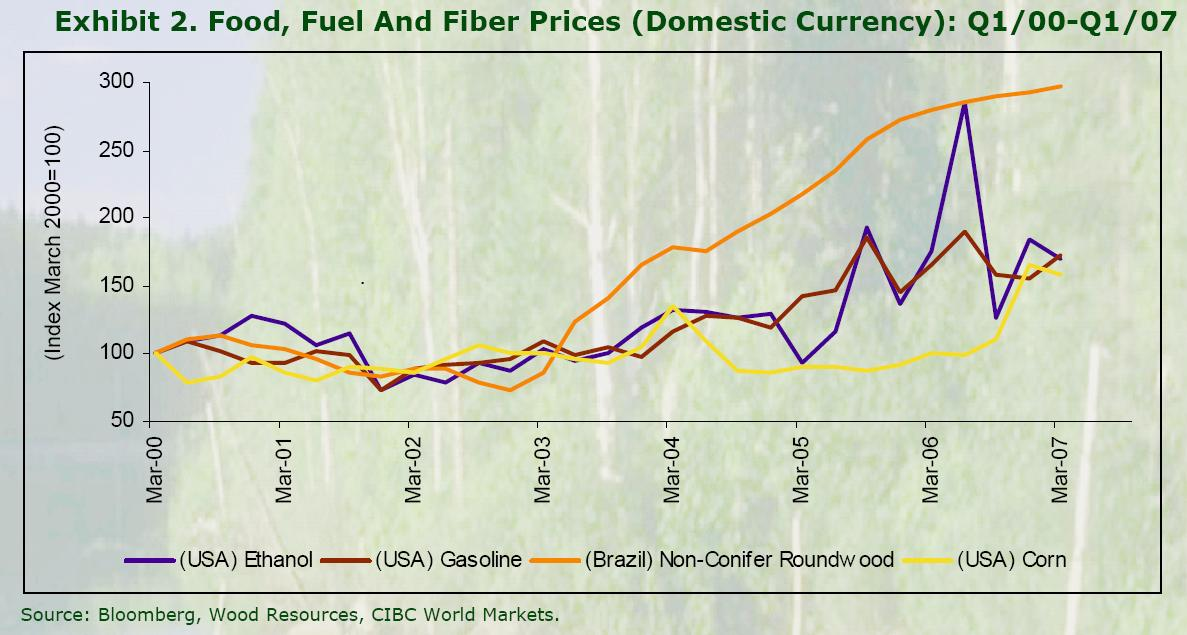 Upward trends in food, fuel and fiber prices; Biodiversity and ecosystem services still mostly unpriced Source: Don G.
