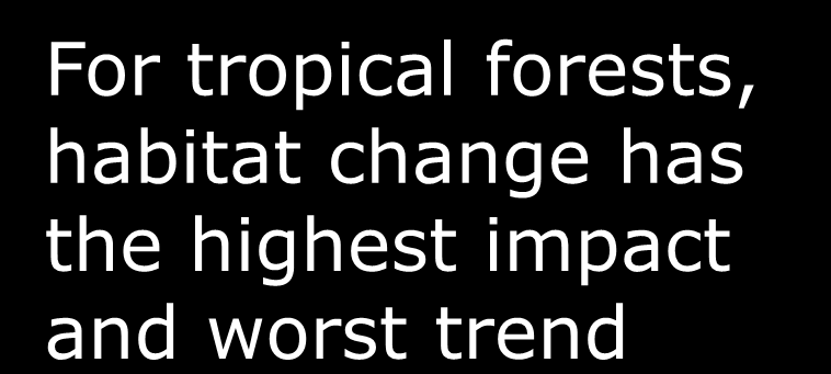 forests, habitat change has the highest