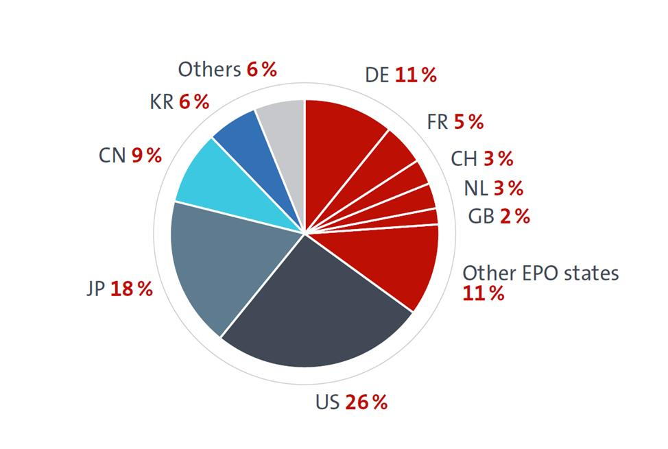 Origin of European patent filings (2014) 1) DE: Germany I FR: France I CH: Switzerland I NL: