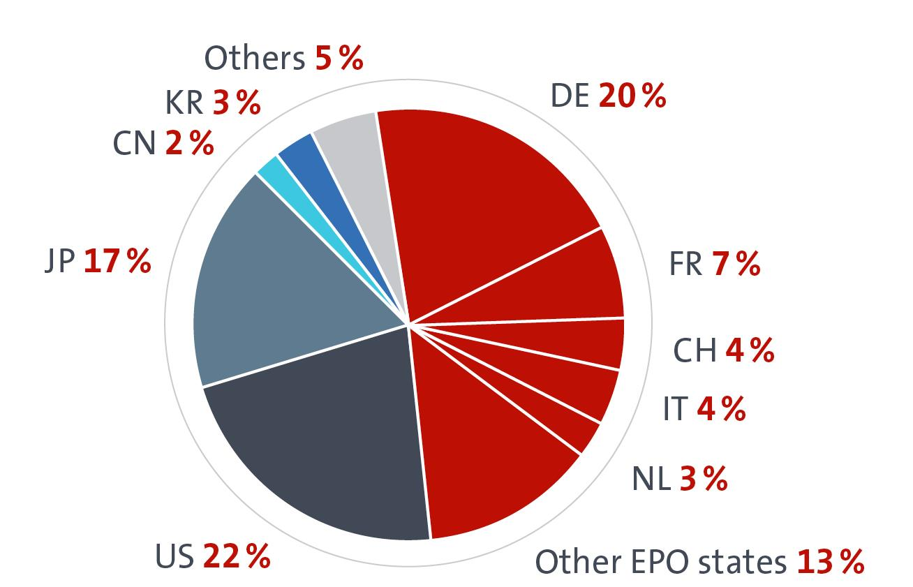 Granted patents (2014) 1) EPO Member states 51% DE: Germany I FR: France I CH: Switzerland
