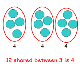 Stage 1: To group and share quantities How many groups of 4 can be made with 12 stars?