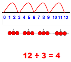 Stage 2: To group and share using and = sign. Use objects, arrays, diagrams and pictorial representations, and grouping on a number line. This represents 12 3, posed as how many groups of 3 are in 12?