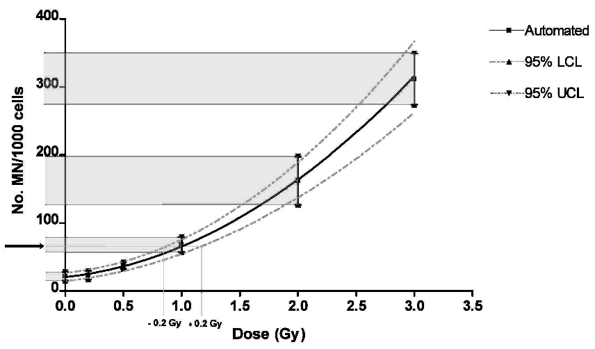 Fitted automated dose response curve Bars: The 95% CIs based on the data of 10 donors.