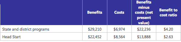 Benefits Divided By Costs Ratio of Expected Adult Earnings to Costs, Tulsa Pre-K Program Program Type Source: Bartik, Gormley, & Adelstein, 2012 Benefit-Cost Results: Early Childhood Education