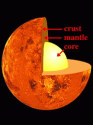 venus density Scientists think that Venus has an interior structure similar to Earth, with a metal core, rocky mantle, and an outer crust.