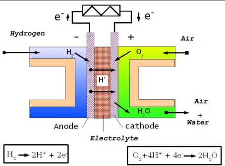 Why is LCA Important? Sustainable Energy and Fuel Cells Fuel Cells Hydrogen is one of the most common atoms on the planet H 2 O is only emission http://upload.wikimedia.