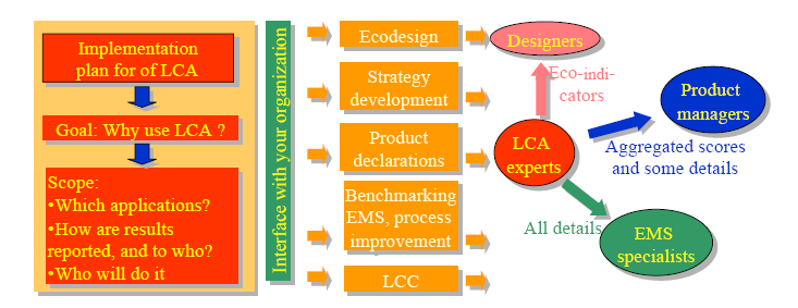 Life Cycle Impact Assessment (LCIA) Deciding on an Impact Assessment Method SimaPro7.0 Introduction to LCA LCIA: to gain an understanding of the potential environmental impacts of a product system.