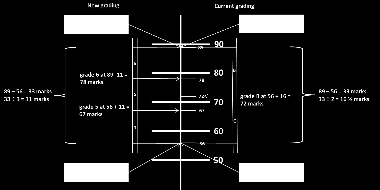 90. In the left hand side of the diagram, the boundaries for new grades 4 and 7 are set at the same marks as the C and A boundaries would have been.