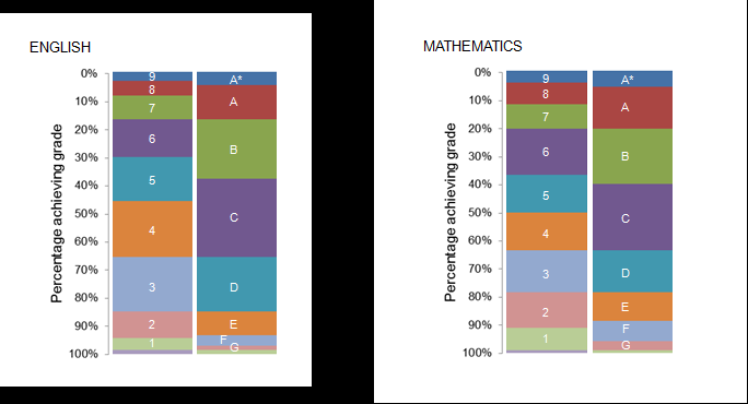and proposed awarding rules are applied to some mark distributions from 2010 the last year for most subjects of linear GCSEs. 33. 34. The subjects were chosen to provide some variety.