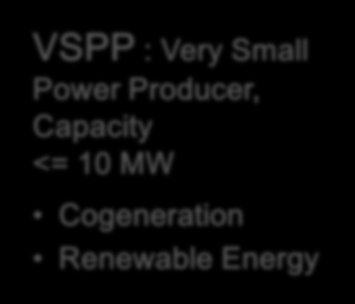 1. Thailand Electricity Structure The power purchase from Private Power Producer IPP : Independent Power Producer, Capacity > 90 MW (Power Purchased by Notice) SPP : Small Power