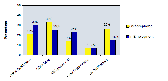 Figure 3: Highest qualifications of self-employed and those in employment April June 2007 *Cell size too small for a reliable estimate Source: Labour Force Survey Quarterly Report August 2007 Table