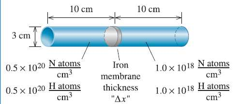 DESIGN OF AN IRON MEMBRANE A cylinder 3 cm in diameter and 10 cm long contains a gas that includes 0.5 x10 20 N atoms per cm 3 and 0.5 x10 20 H atoms per cm 3 on one side of an iron membrane.