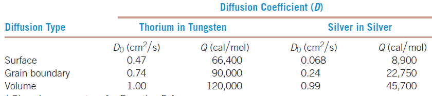 TUNGSTEN -THORIUM DIFFUSION COUPLE Consider a diffusion couple between pure tungsten and a tungsten alloy containing 1 at% thorium. After several minutes of exposure at 2000 C, a transition zone of 0.