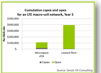 Wireless Backhaul Alternatives Microwave Links Cost a Fraction of the Cost of Trenching for Fiber Rural break-even Urban