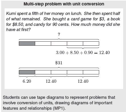 (Progressions for the CCSSM, Geometric Measurement, CCSS Writing Team, August 2011, page 26) Common Core Cluster Represent and interpret data.