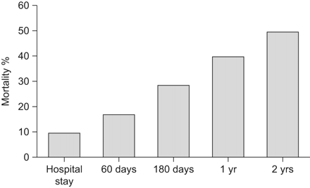 In hospital mortality rate of 11%. 180 day mortality rate of 33% 2 year mortality rate of 49%. Mortality increases with the frequency of exacerbations.