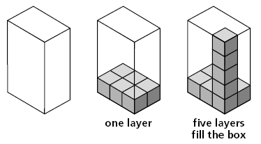 cube, is said to have one cubic unit of volume and can be used to measure volume b) a solid figure which can be packed without gaps or overlaps using n unit cubes is said to have a volume of n cubic