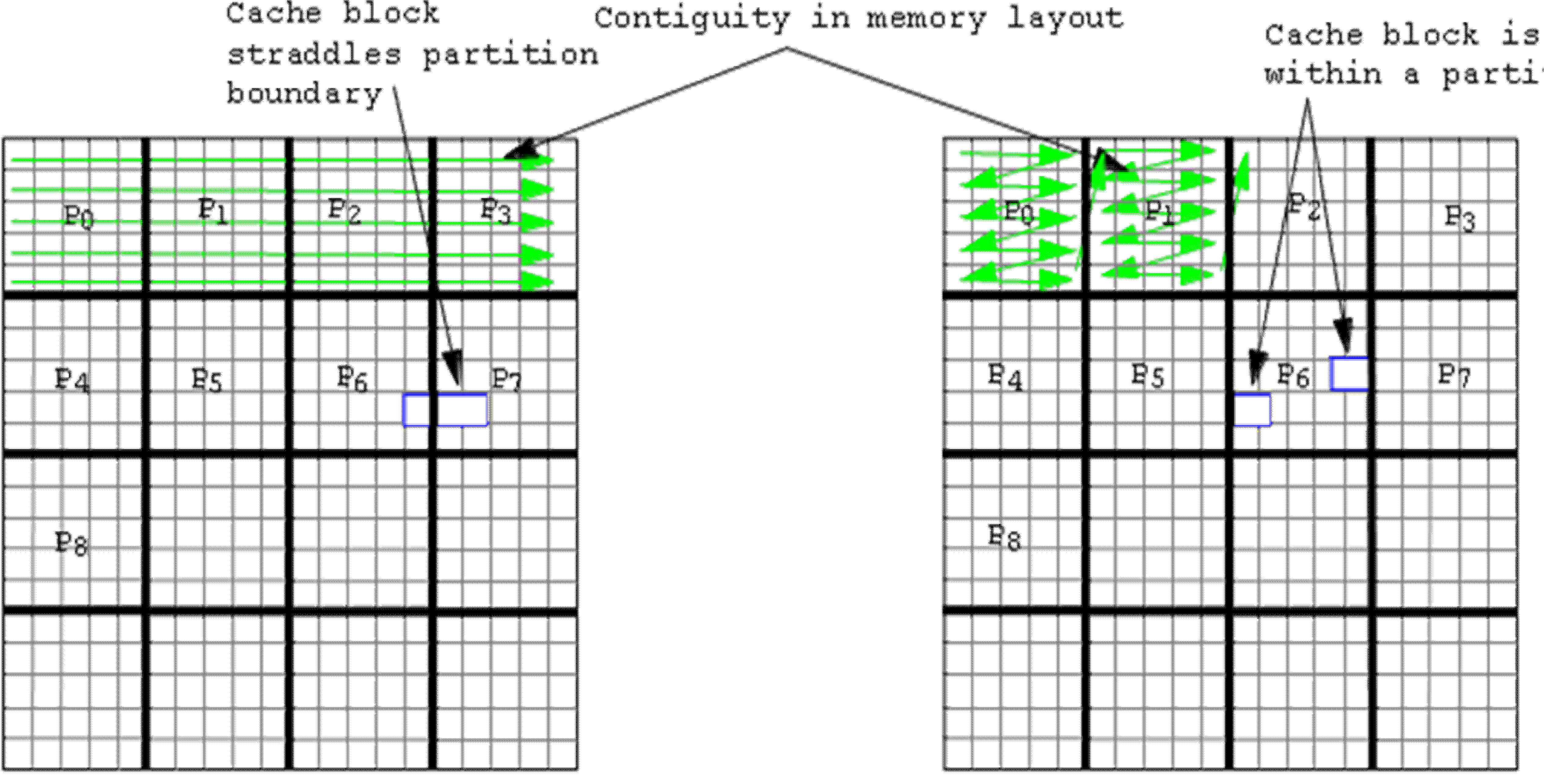 Tiling can be used to Partition Task such that Memory Hierarchy is better Leveraged Challenge: Tradeoff in Granularity Size - From a BandWidth vs.