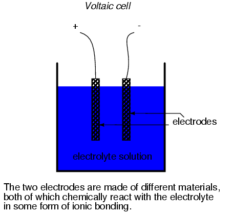 The Voltaic Cell Motion of electrons in ionic bonding can be used to generate an