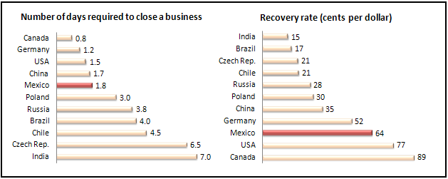 Furthermore, a business in Mexico can be closed in just two days, and the recovery rate is 64% 1. This is significantly lower than countries such as India, Brazil, Chile and Russia (Table 3). Table 3.