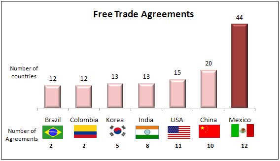 Free Trade Agreement and Trade Agreement Network Mexico s Mexico has signed 12 free trade agreements with 44 countries, which make it one of the most open countries to international trade and provide