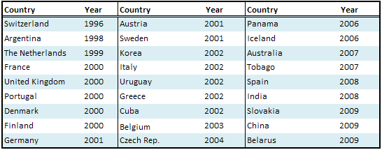 Table 6. Comparison of procedures required to complete foreign trade operations Mexico s Source: World Bank, Doing Business 2009-2010.