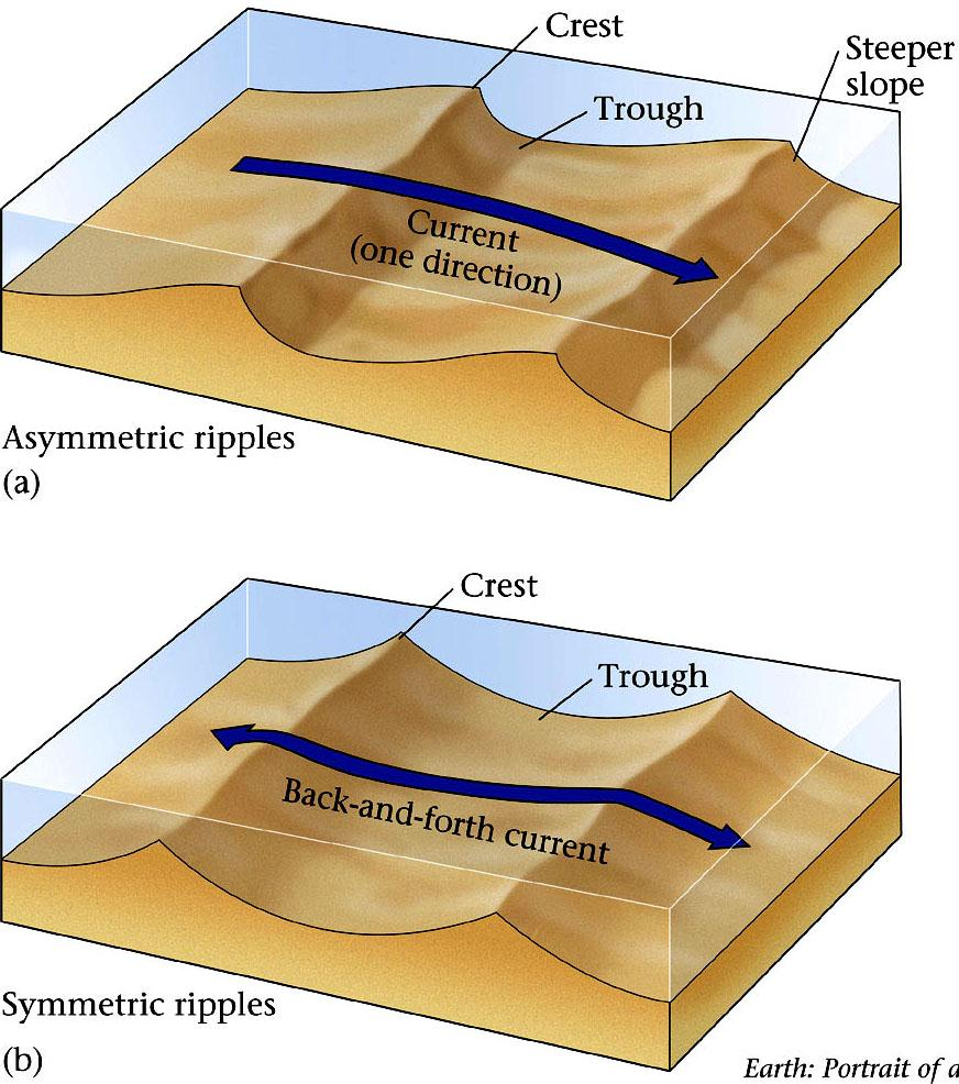 Bedforms Cross bedding When internal laminations (thin layers) are not