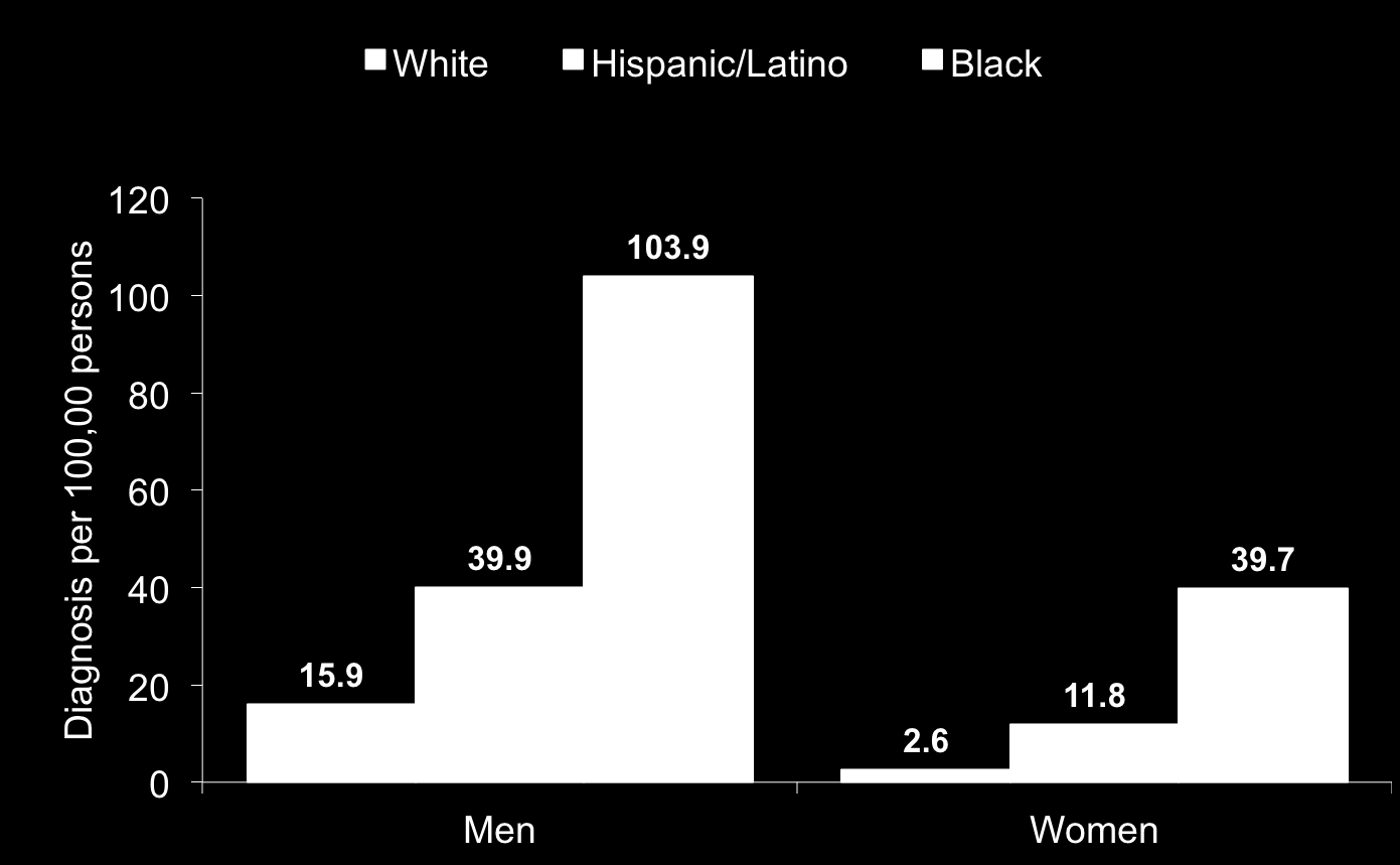 Rates of HIV of Diagnosis by Race/Ethnicity United States, 2005-2008 6.5 times greater 12.6 times greater 2.5 times greater 5.0 times greater Centers for Disease Control and Prevention.