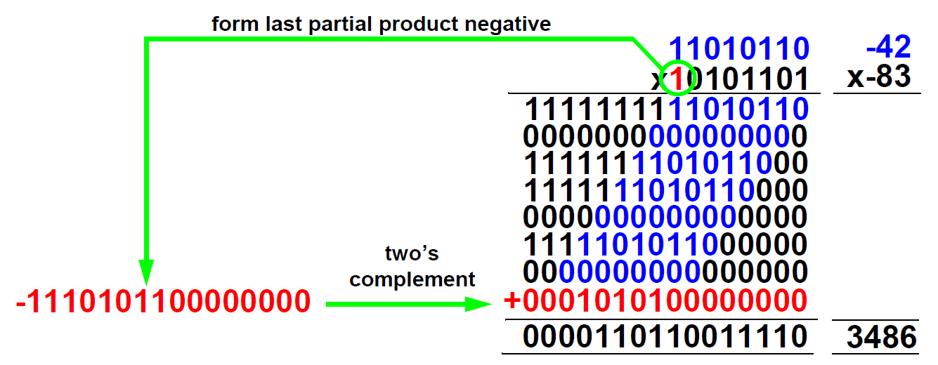 2s complement multiplication For both operands negative, subtract the last partial product.
