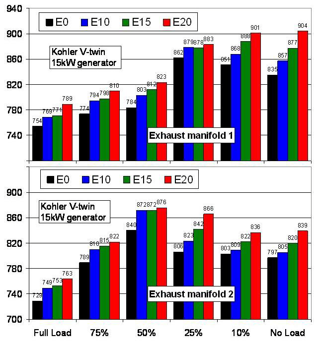 Effects of Intermediate Ethanol Blends on Legacy Vehicles