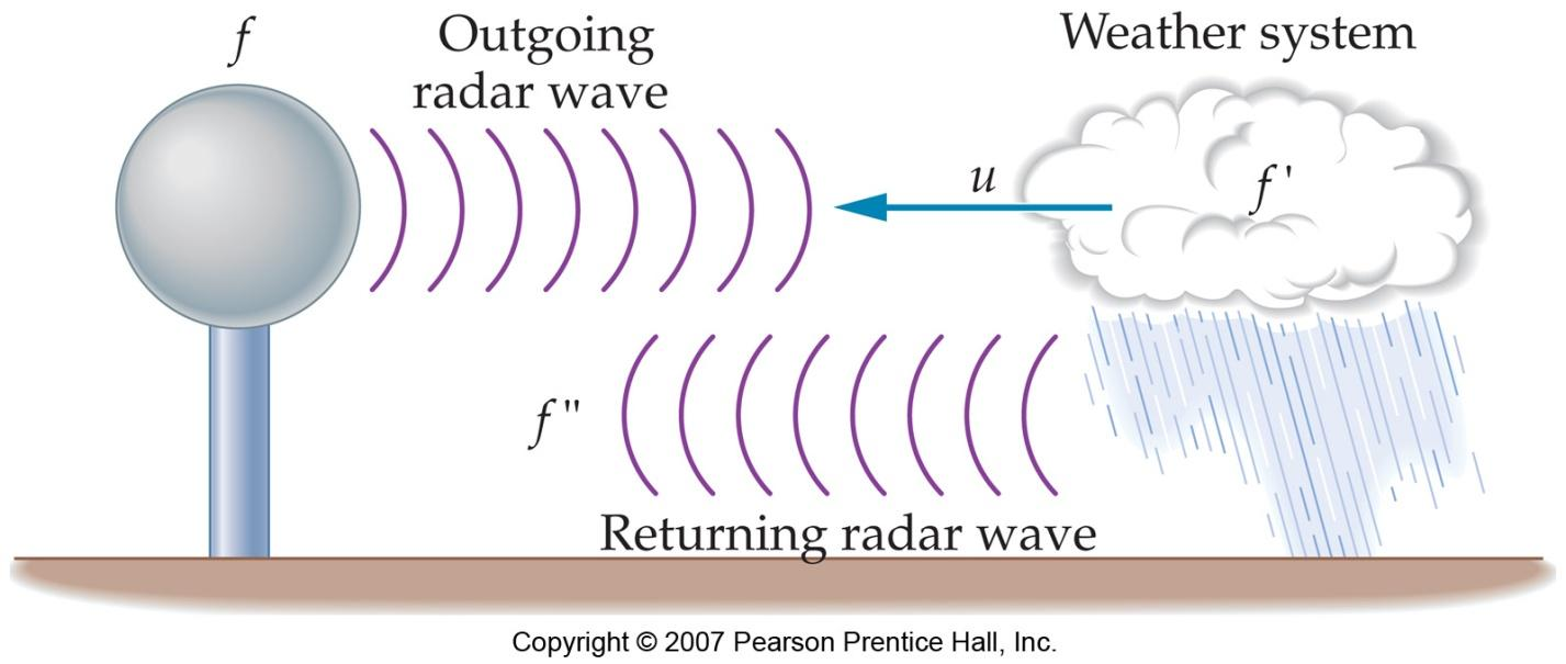 25-2 The Propagation of Electromagnetic Waves The Doppler effect applies to electromagnetic waves as well as to sound waves.