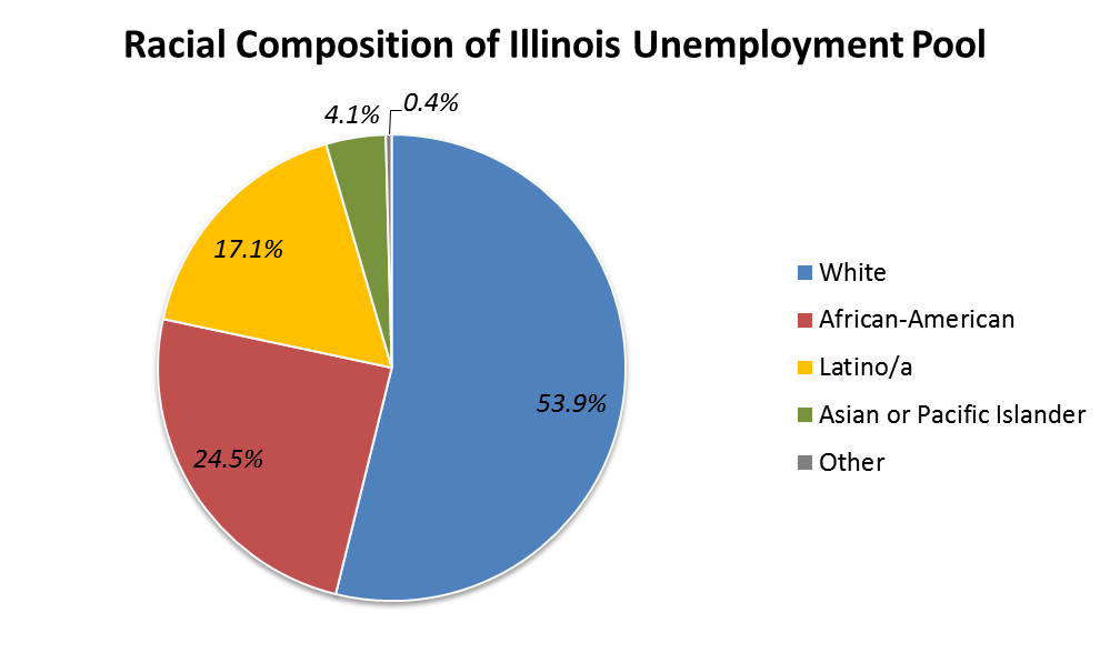 Similarly, Illinois joblessness varies by racial and ethnic group. Of the employed workforce (i.e., the Illinois population that has a job), more than two-thirds (68.